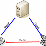 Can MSS support G.729, iLBC, GSM audio codec, and so on?