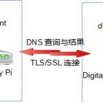 解决DNS污染