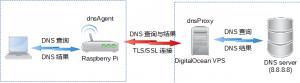 实现简单DNS透传的逻辑单元