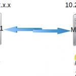 MSS之间采用SIP中继通信